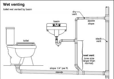 toilet venting diagrams