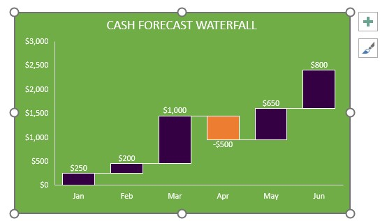 Waterfalls and Other New Charts in Excel 2016 Plum Solutions - waterfall chart