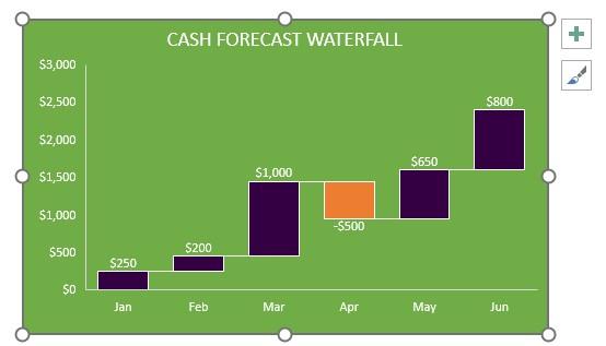 Waterfall Chart Plum Solutions - waterfall chart