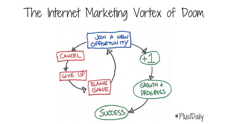 The Internet Marketing Vortex of Doom