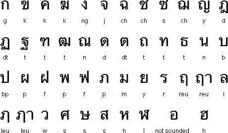 Thai Lesson 2  Vowels part1 (Long Vowels) NOT ACTIVE Amino