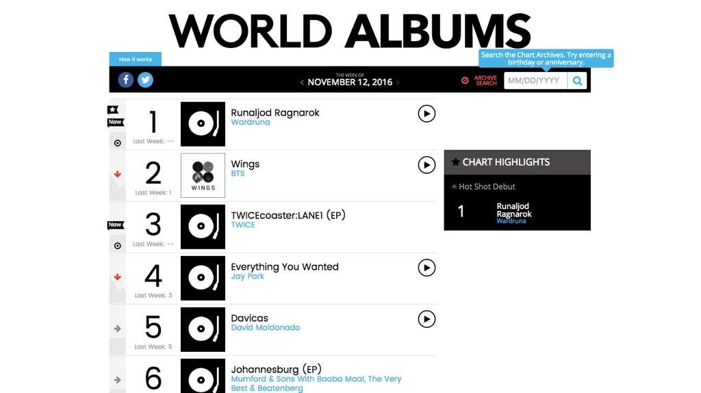 BTS, TWICE, And Jay Park All Hit It Big On World Billboard Albums