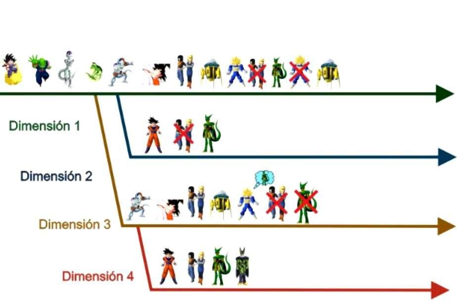 Explicação das linhas do tempo do Zamasu Dragon Ball Oficial™ Amino