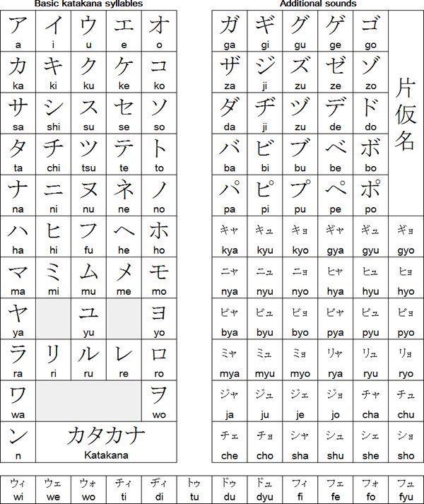 Katakana chart Language Exchange Amino - hiragana alphabet chart