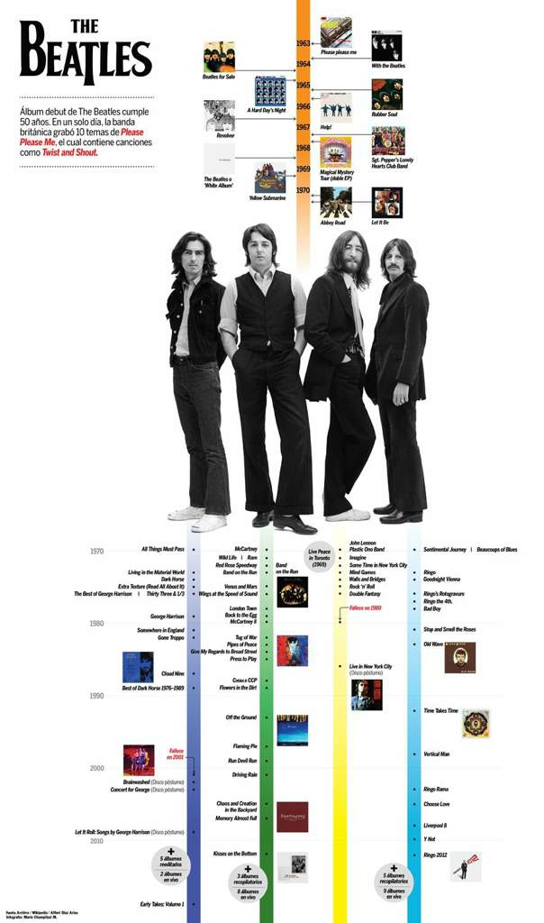 I found this cool timeline of the Beatles music career The