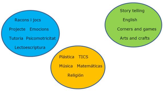 Infantil trilinguismo