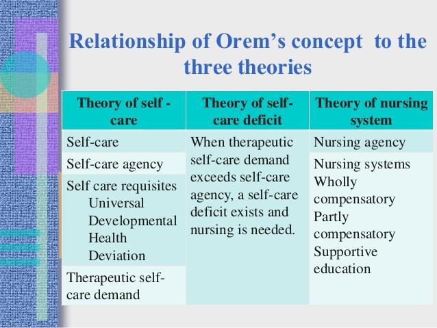 Dorothea orem s self care theory College paper Help zfhomeworkpgrr