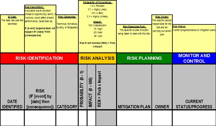 A Risk Management Implementation - Project Management Hut