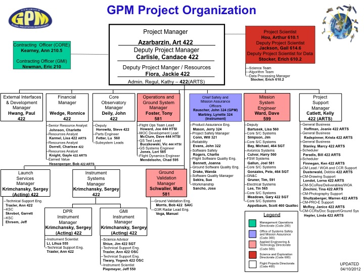 GPM Project Team Organization Chart Precipitation Measurement Missions