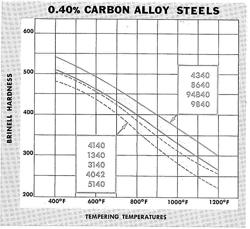 40 Carbon Steel Brinell Hardness vs Tempering Temperature
