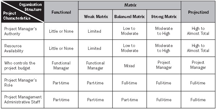 Organizational Structure Project Management, PMP - What is it all - matrix organizational structure
