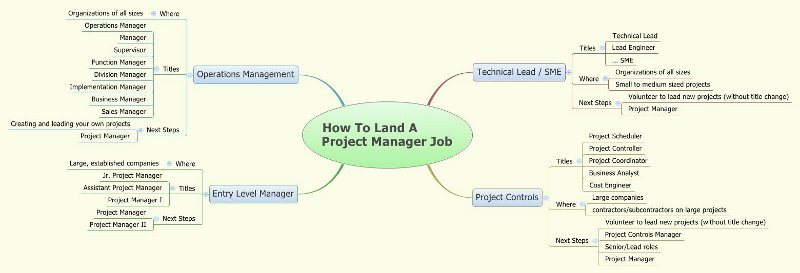 How To Land A Project Manager Job » Community GovLoop - it project manager job description
