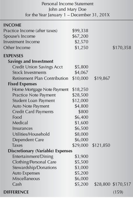 personal expenses categories