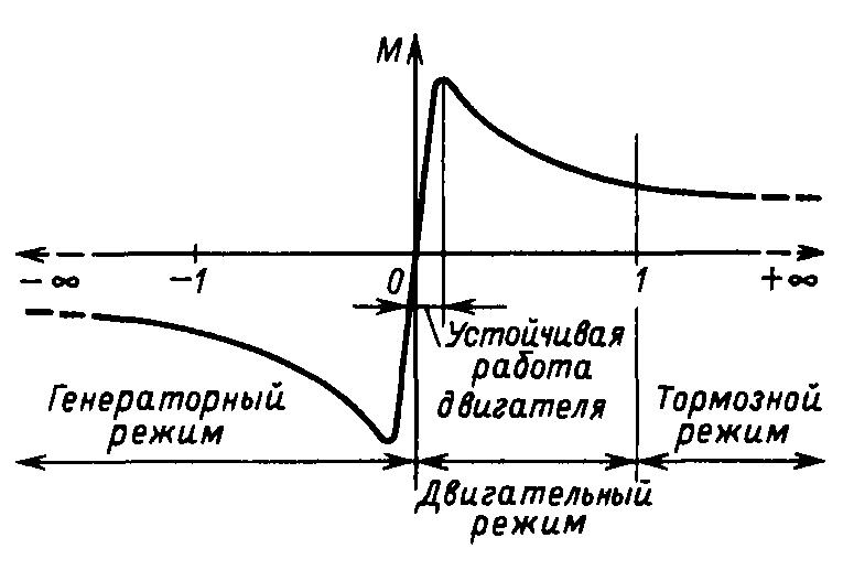 Параметры и режимы работы асинхронного двигателя