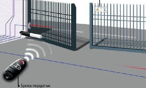 Закрытия и открытия распашных ворот с помощью автосигнализации