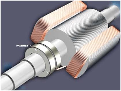Ротор генератора тока