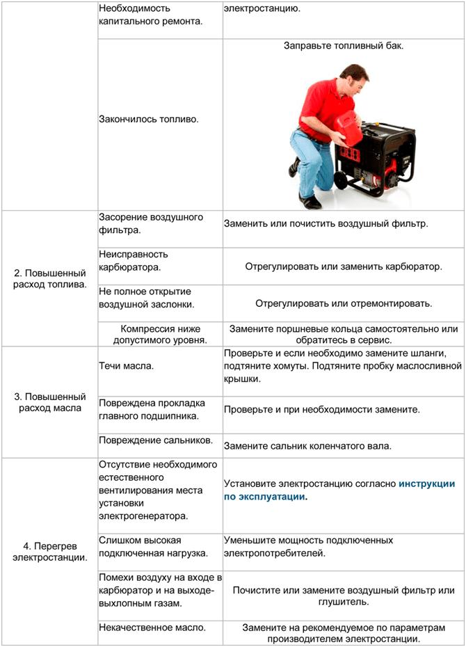 Таблица неисправностей. Шаг 2