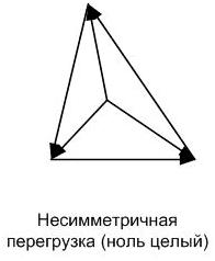 Несимметричная перегрузка