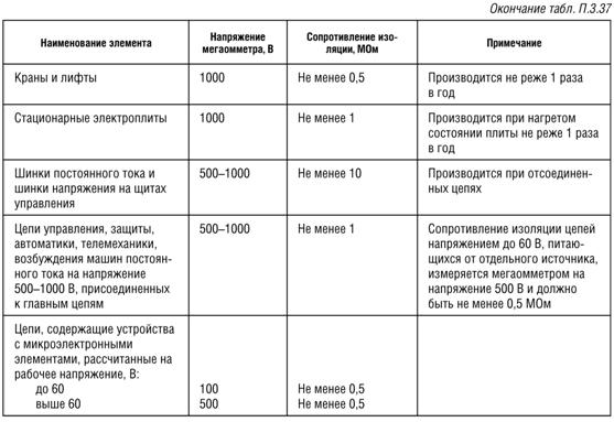 Таблица минимально допустимых значений сопротивления изоляции. Окончание