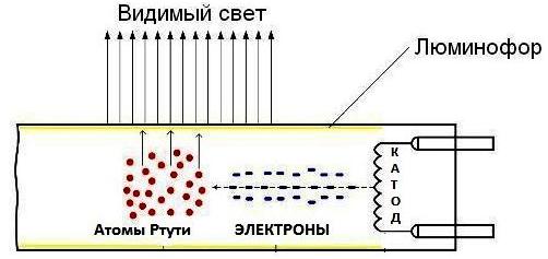 Схема работы люминесцентной лампы