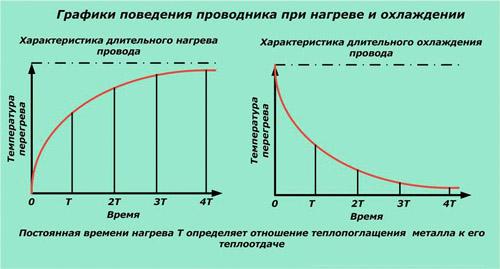 Графики поведения проводника при нагреве и охлаждении