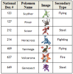 Go Pokemon Tier List