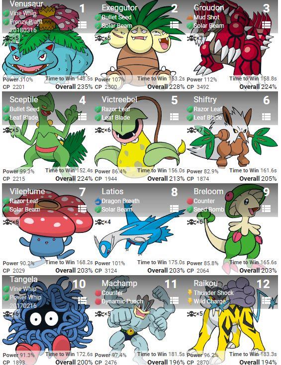Raikou vs Venusaur(frenzy plant) against water types? Pokemon GO