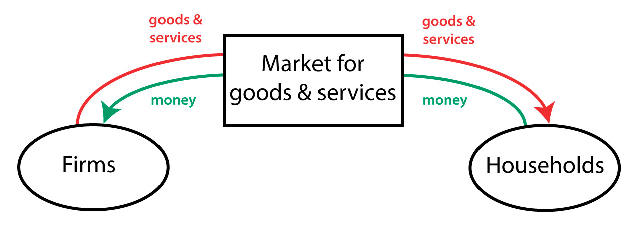 Circular-flow diagram Policonomics