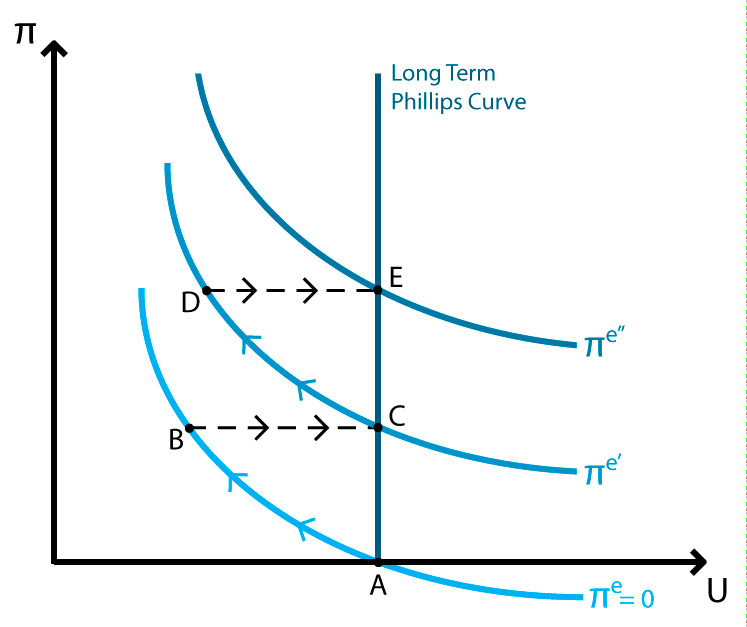 Inflation  Unemployment II EA Phillips curve Policonomics