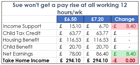 National Living Wage - 12 hours of work