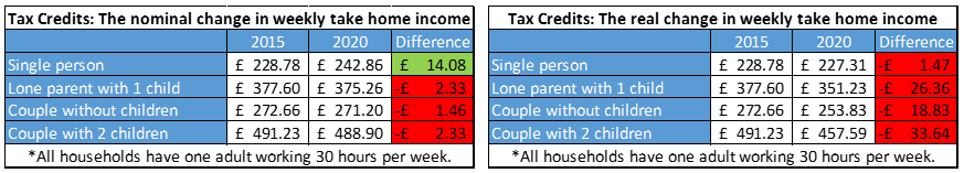 Budget 2015 impact on households - Tax Credits