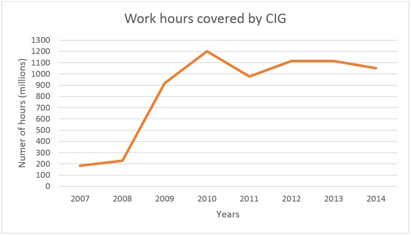 Work hours covered by CIG