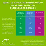 Likely impact of supported housing reform on households in one outer London borough