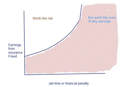 insurance fraud penalty