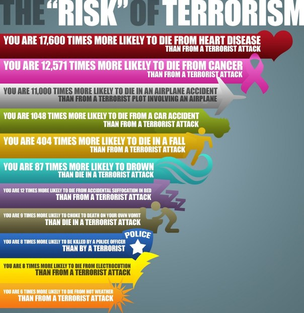 likelihood of dying from terrorism