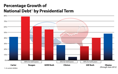 National Debt Growth by Presidential Term - Politigraphs