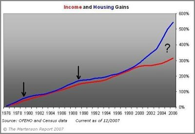 income and housing prices diverge