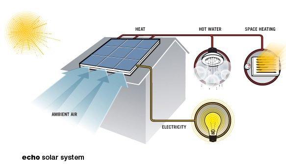 pvt solar
