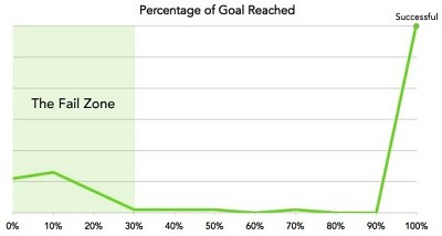 The X axis represents percentage funded, the Y axis shows the percentage of projects that have reached that level.