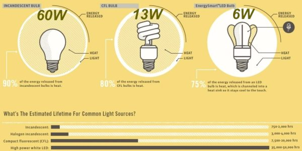 led_cfl_incandescent