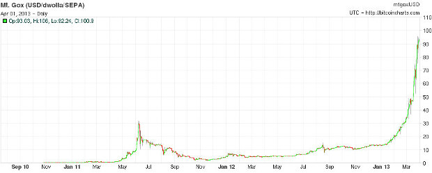 If you buy bitcoins at this price level then you are a sucker. Seriously.