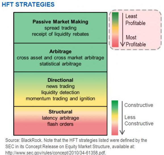HFT Strategies