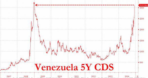 Venezuela-CDS-spread