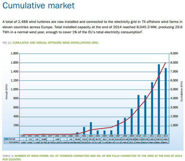 EU installed offshore wind 2014. The US still has none.