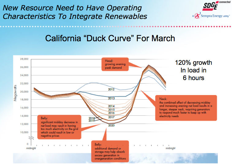 California Duck Power curve