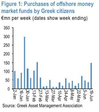 Greek money market outflows