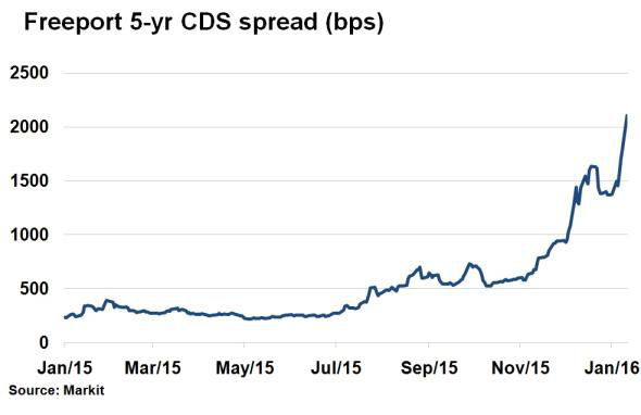 Freeport CDS spread