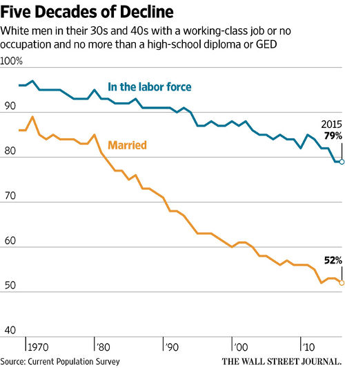 White working class marriage, jobs