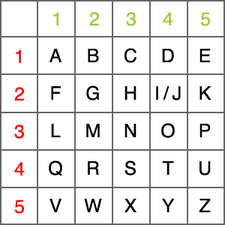 Writting A Letter In Japanese Form Japanforum Overview Encrypting A Polybius Square