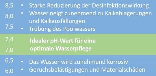 Poolpflege Ph Wert Zu Niedrig